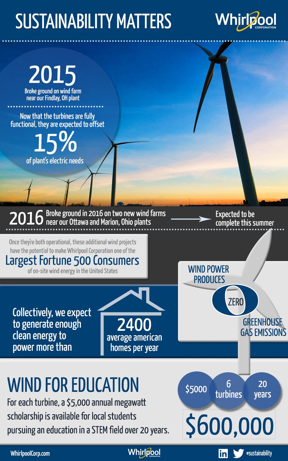 Environmental Sustainability   Whirlpool Corporation
