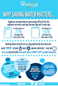 Saving-Water-Matters-Infographic