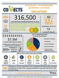 Volunteerism_Infographic_2015